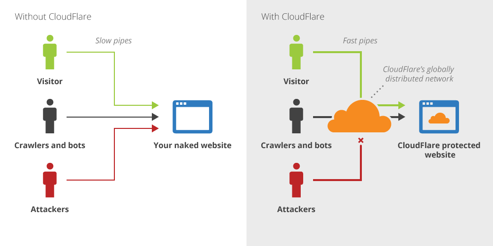 Cloudflare protection for your website one click integration