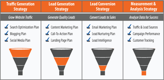 Lead Generation How it works