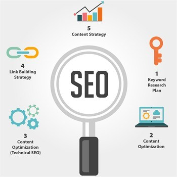 SEO Basics Search Engine